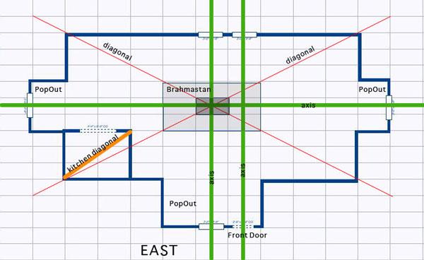 Vastu Design Guidelines For A Vastu Home